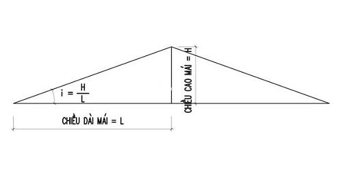 Độ dốc mái là gì? Cách tính độ dốc mái biệt thự hiệu quả - Ảnh minh họa 06
