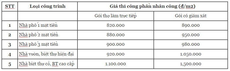 don-gia-thi-cong-phan-nhan-cong-ktv